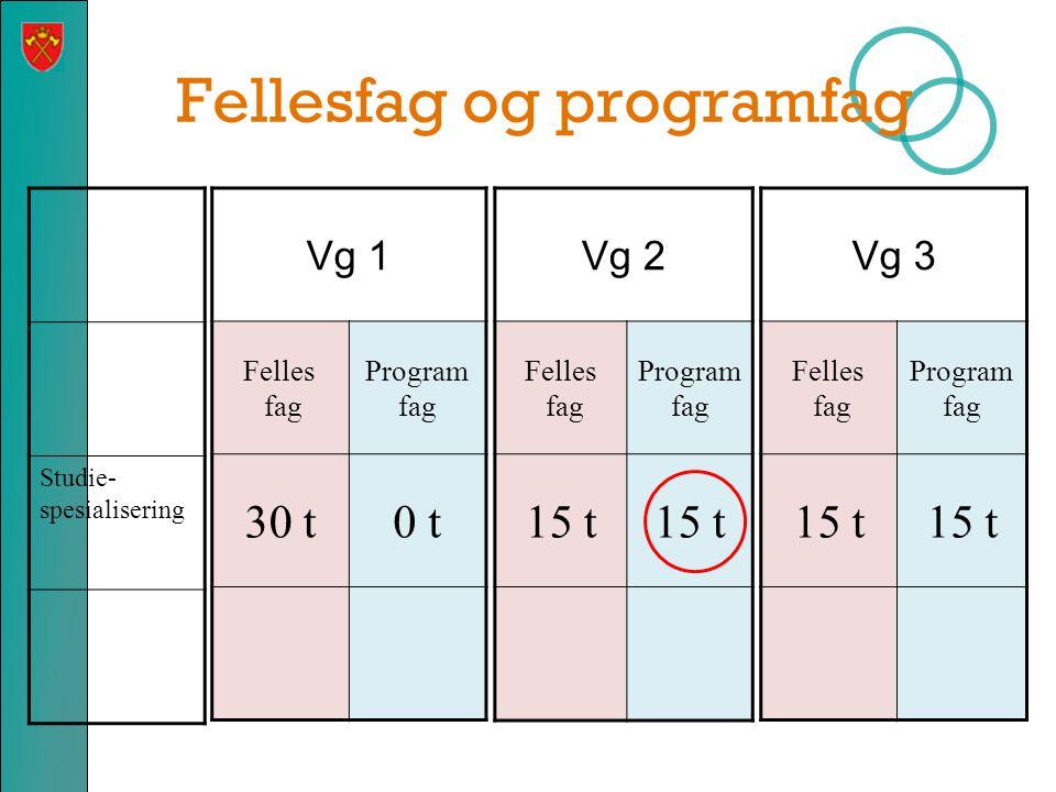 Fellesfag og programfag Studie- spesialisering Vg 1 Felles fag Program fag 30 t0 t Vg 2 Felles fag Program fag 15 t Vg 3 Felles fag Program fag 15 t