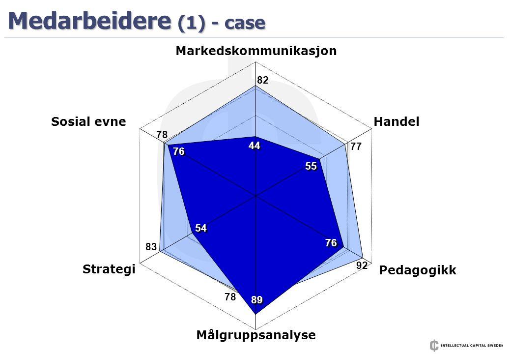 Medarbeidere (1) - case 82 77 92 78 83 78 Markedskommunikasjon Handel Pedagogikk Målgruppsanalyse Strategi Sosial evne 55 76 89 54 76 44
