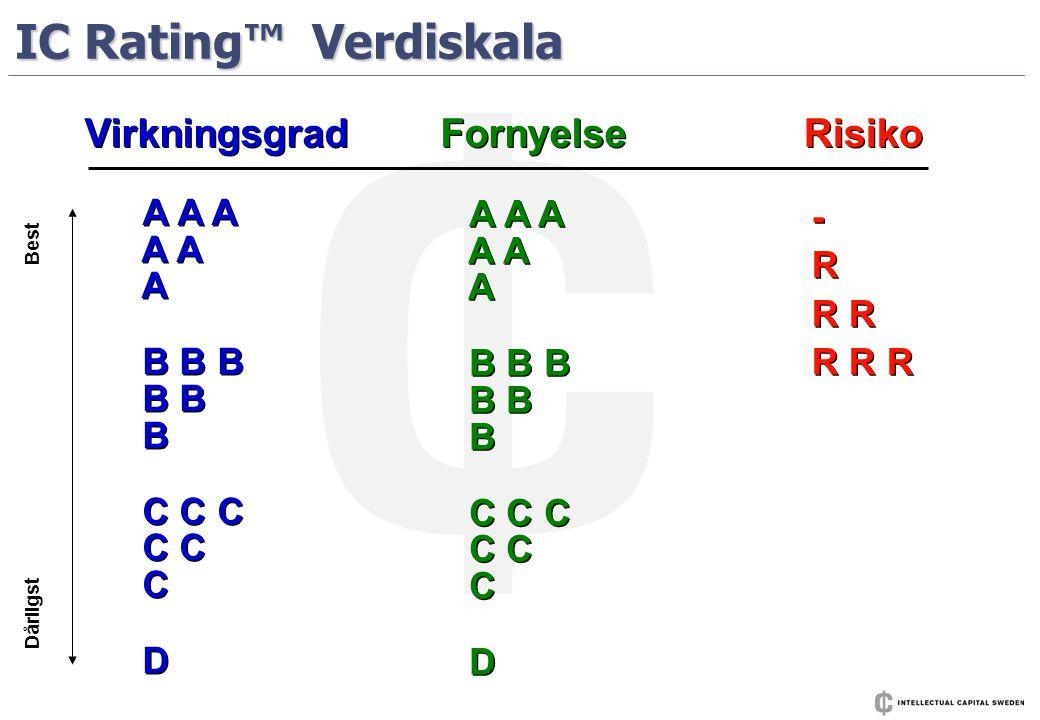 IC Rating™ Verdiskala A A A A A A B B B B B B C C C C C C D A A A A A A B B B B B B C C C C C C D - R R R R - R R R R A A A A A A B B B B B B C C C C