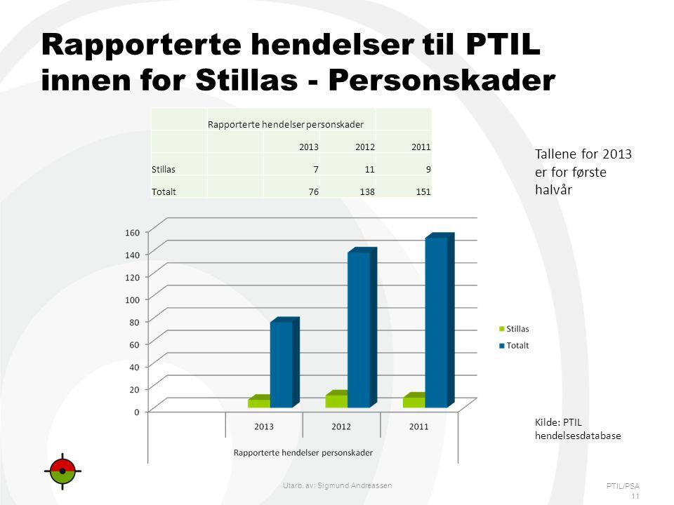PTIL/PSA Rapporterte hendelser til PTIL innen for Stillas - Personskader 11 Tallene for 2013 er for første halvår Rapporterte hendelser personskader 201320122011 Stillas 7119 Totalt 76138151 Utarb.