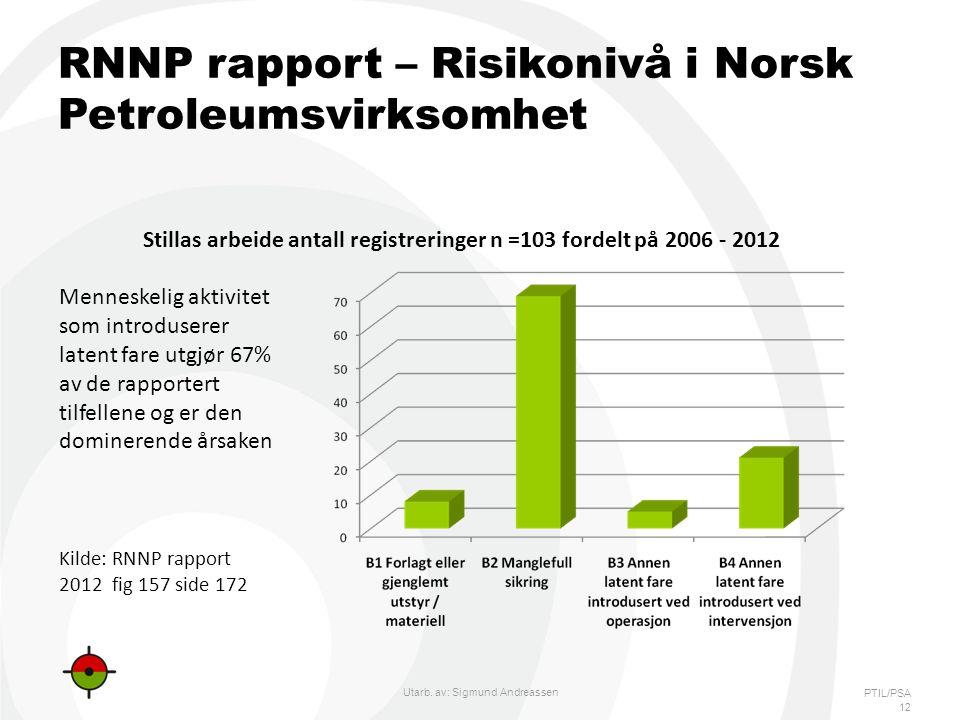 PTIL/PSA RNNP rapport – Risikonivå i Norsk Petroleumsvirksomhet 12 Utarb.