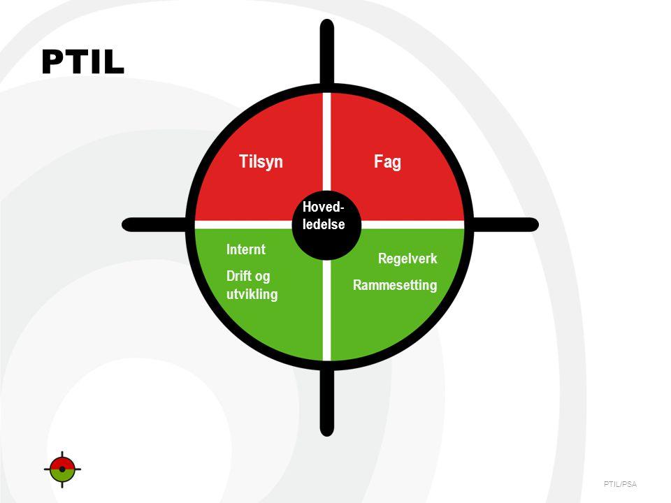 PTIL/PSA PTIL Hoved- ledelse TilsynFag Internt Drift og utvikling Regelverk Rammesetting