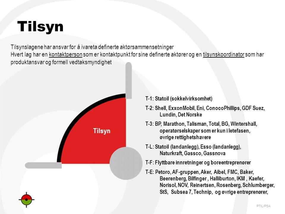 PTIL/PSA Tilsyn T-1: Statoil (sokkelvirksomhet) T-2: Shell, ExxonMobil, Eni, ConocoPhillips, GDF Suez, Lundin, Det Norske T-3: BP, Marathon, Talisman, Total, BG, Wintershall, operatørselskaper som er kun i letefasen, øvrige rettighetshavere T-L: Statoil (landanlegg), Esso (landanlegg), Naturkraft, Gassco, Gassnova T-F: Flyttbare innretninger og boreentreprenører T-E: Petoro, AF-gruppen, Aker, Aibel, FMC, Baker, Beerenberg, Bilfinger, Halliburton, IKM, Kaefer, Norisol, NOV, Reinertsen, Rosenberg, Schlumberger, StS, Subsea 7, Technip, og øvrige entreprenører, Tilsynslagene har ansvar for å ivareta definerte aktørsammensetninger Hvert lag har en kontaktperson som er kontaktpunkt for sine definerte aktører og en tilsynskoordinator som har produktansvar og formell vedtaksmyndighet Tilsyn