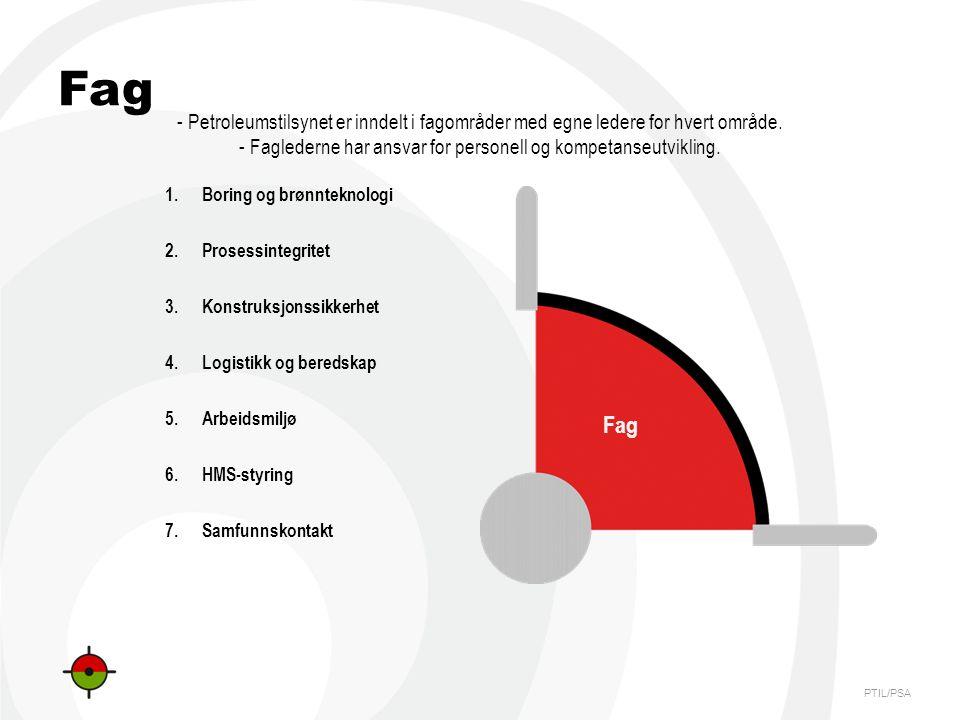 PTIL/PSA Fag 1.Boring og brønnteknologi 2.Prosessintegritet 3.Konstruksjonssikkerhet 4.Logistikk og beredskap 5.Arbeidsmiljø 6.HMS-styring 7.Samfunnskontakt - Petroleumstilsynet er inndelt i fagområder med egne ledere for hvert område.