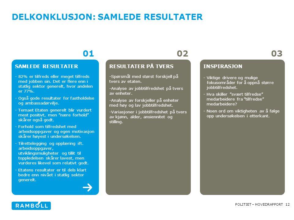 12POLITIET – HOVEDRAPPORT DELKONKLUSJON: SAMLEDE RESULTATER SAMLEDE RESULTATER -82% er tilfreds eller meget tilfreds med jobben sin.