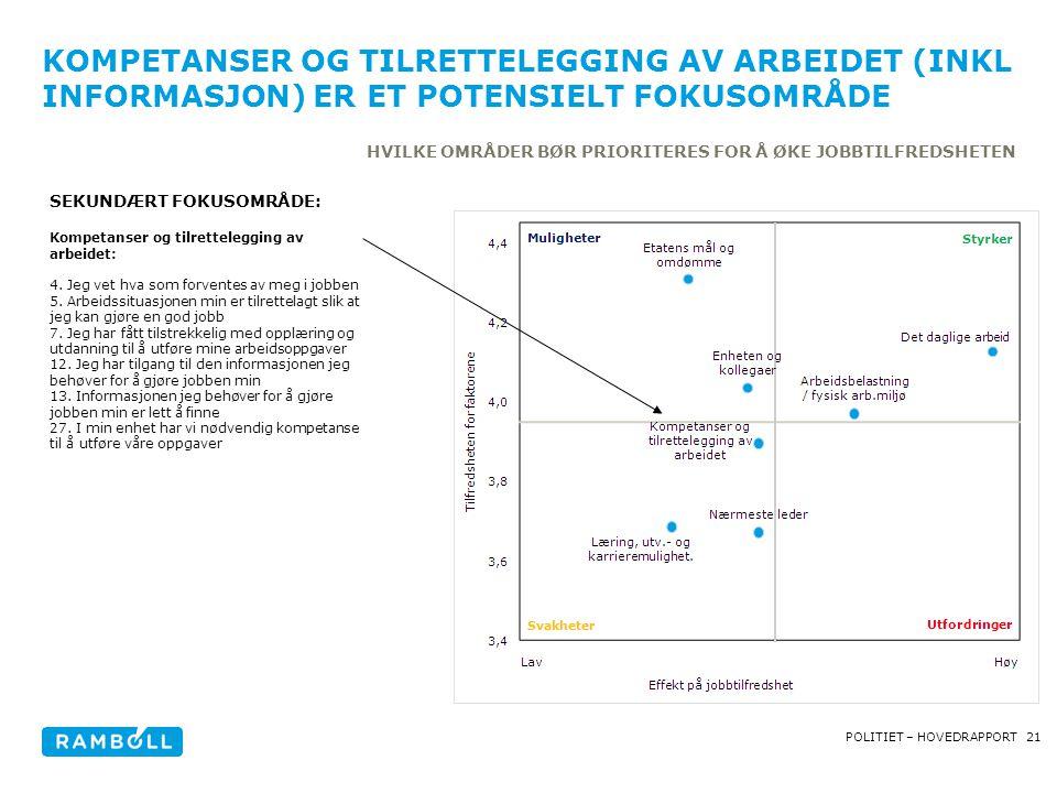 21POLITIET – HOVEDRAPPORT KOMPETANSER OG TILRETTELEGGING AV ARBEIDET (INKL INFORMASJON) ER ET POTENSIELT FOKUSOMRÅDE HVILKE OMRÅDER BØR PRIORITERES FOR Å ØKE JOBBTILFREDSHETEN SEKUNDÆRT FOKUSOMRÅDE: Kompetanser og tilrettelegging av arbeidet: 4.