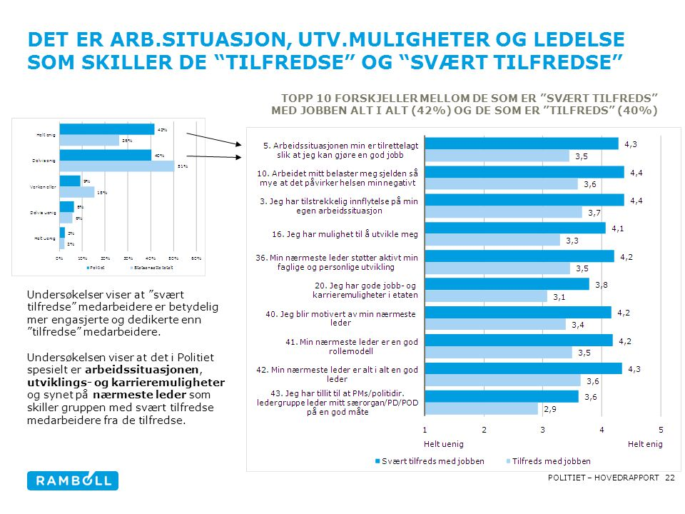 22POLITIET – HOVEDRAPPORT DET ER ARB.SITUASJON, UTV.MULIGHETER OG LEDELSE SOM SKILLER DE TILFREDSE OG SVÆRT TILFREDSE TOPP 10 FORSKJELLER MELLOM DE SOM ER SVÆRT TILFREDS MED JOBBEN ALT I ALT (42%) OG DE SOM ER TILFREDS (40%) Undersøkelser viser at svært tilfredse medarbeidere er betydelig mer engasjerte og dedikerte enn tilfredse medarbeidere.