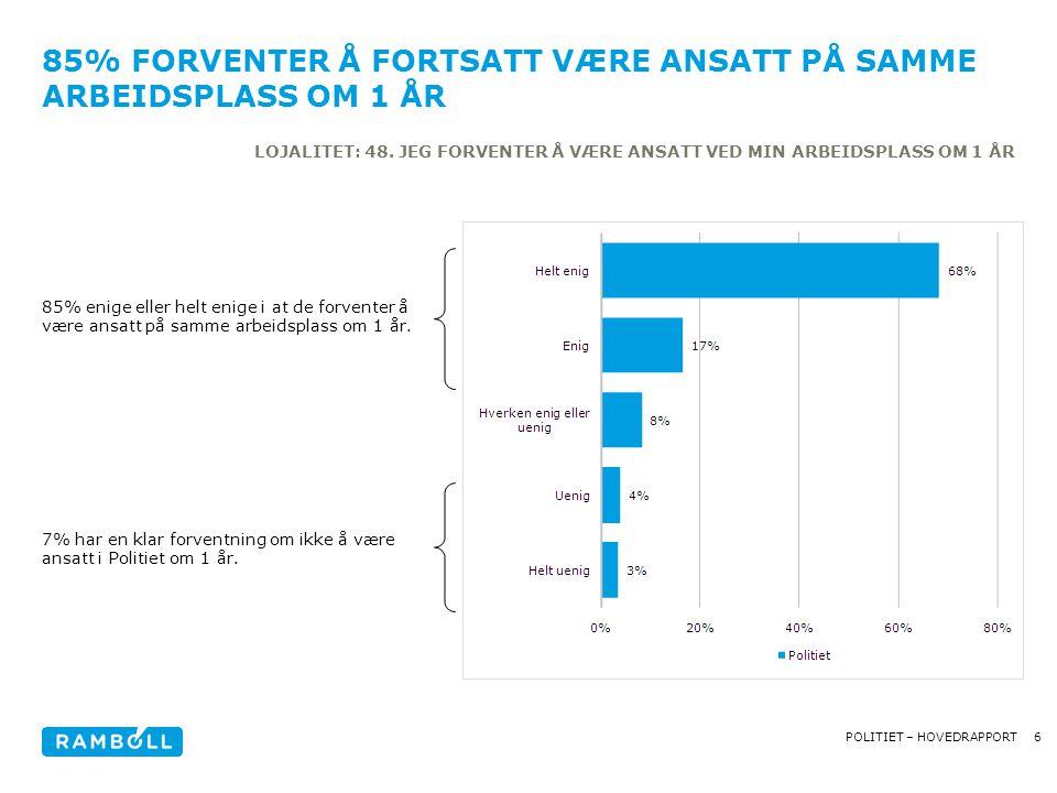 17POLITIET – HOVEDRAPPORT RESULTATER PÅ TVERS -Klare forskjeller på tvers av etaten - særlig i forhold til nærmeste leder og medarbeidersamtalen -...men det er høy tilfredshet i mange av enhetene: halvparten har en jobbtilfredshet på 4,3 eller høyere.