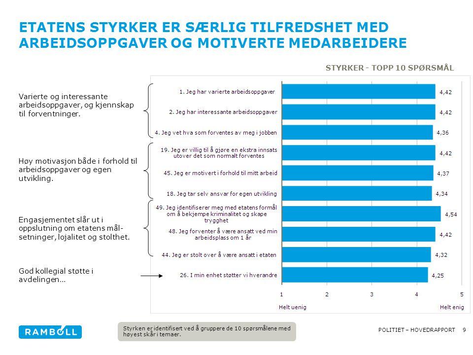9POLITIET – HOVEDRAPPORT ETATENS STYRKER ER SÆRLIG TILFREDSHET MED ARBEIDSOPPGAVER OG MOTIVERTE MEDARBEIDERE STYRKER - TOPP 10 SPØRSMÅL Høy motivasjon både i forhold til arbeidsoppgaver og egen utvikling.