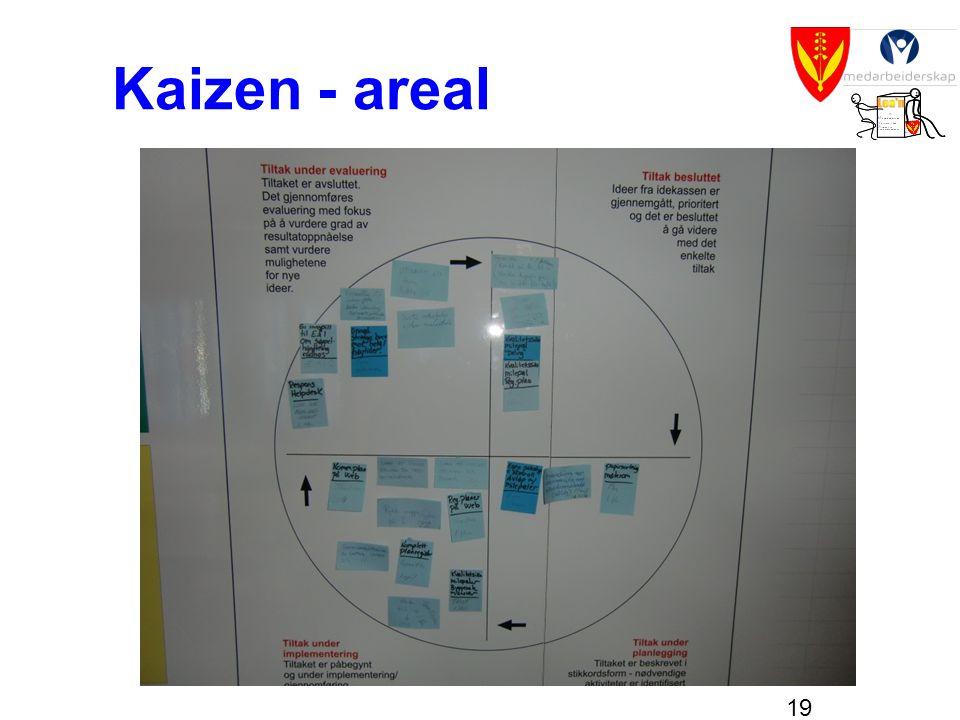 19 Kaizen - areal