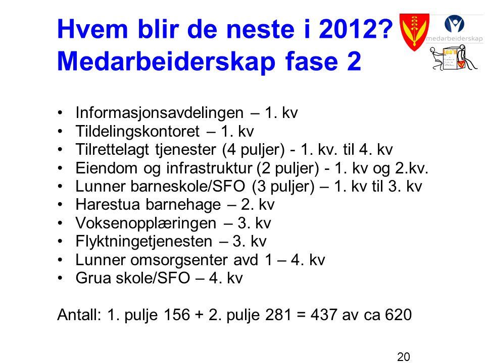 20 Hvem blir de neste i 2012? Medarbeiderskap fase 2 •Informasjonsavdelingen – 1. kv •Tildelingskontoret – 1. kv •Tilrettelagt tjenester (4 puljer) -