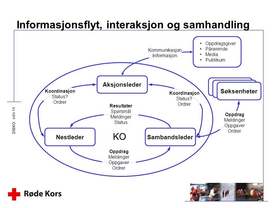 DISKO side 14 Informasjonsflyt, interaksjon og samhandling Aksjonsleder NestlederSambandsleder KO Resultater Spørsmål Meldinger Status Oppdrag Melding