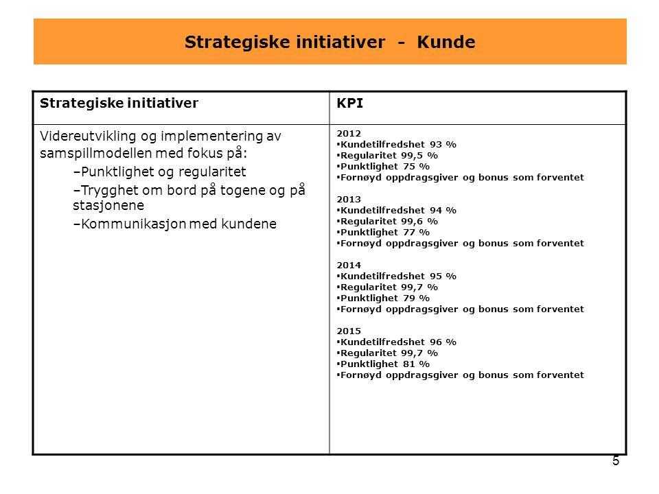 5 Strategiske initiativer - Kunde Strategiske initiativerKPI Videreutvikling og implementering av samspillmodellen med fokus på: –Punktlighet og regul