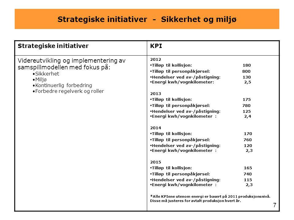 7 Strategiske initiativer - Sikkerhet og miljø Strategiske initiativerKPI Videreutvikling og implementering av samspillmodellen med fokus på: •Sikkerh