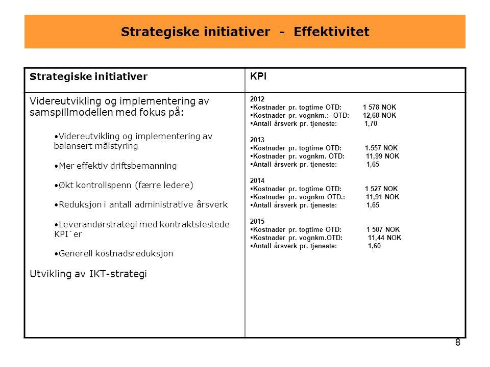 8 Strategiske initiativer - Effektivitet Strategiske initiativer KPI Videreutvikling og implementering av samspillmodellen med fokus på: •Videreutvikl