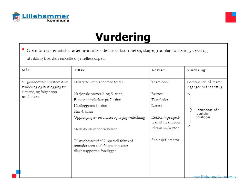 www.lillehammer.kommune.no Vurdering • Gjennom systematisk vurdering av alle sider av virksomheten, skape grunnlag for læring, vekst og utvikling hos den enkelte og i fellesskapet.