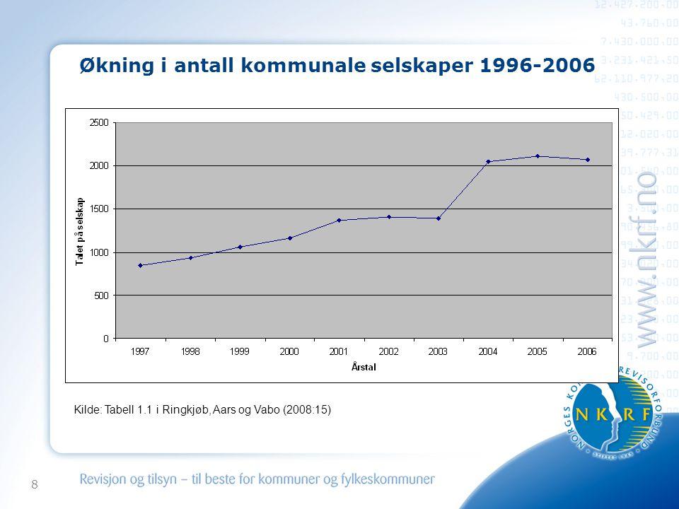 8 Økning i antall kommunale selskaper 1996-2006 Kilde: Tabell 1.1 i Ringkjøb, Aars og Vabo (2008:15)