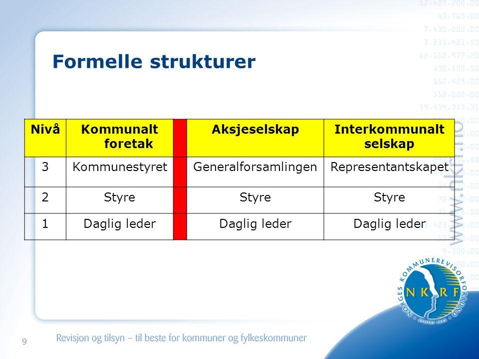9 Formelle strukturer NivåKommunalt foretak AksjeselskapInterkommunalt selskap 3KommunestyretGeneralforsamlingenRepresentantskapet 2Styre 1Daglig leder
