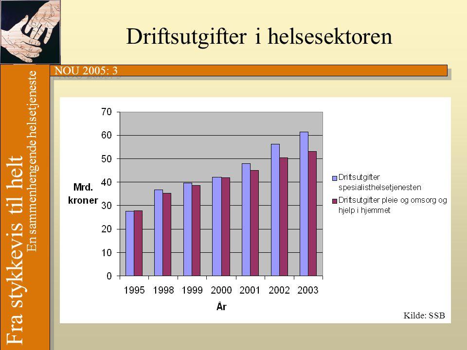 NOU 2005: 3 Fra stykkevis til helt En sammenhengende helsetjeneste Driftsutgifter i helsesektoren Kilde: SSB