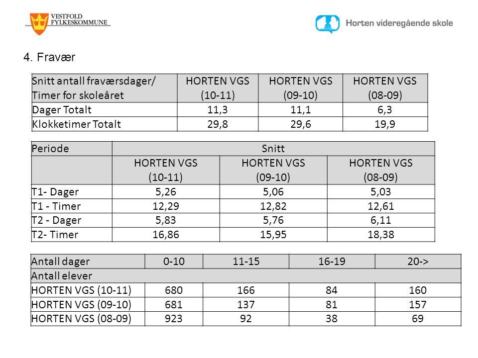 4. Fravær Snitt antall fraværsdager/ Timer for skoleåret HORTEN VGS (10-11) HORTEN VGS (09-10) HORTEN VGS (08-09) Dager Totalt11,311,16,3 Klokketimer