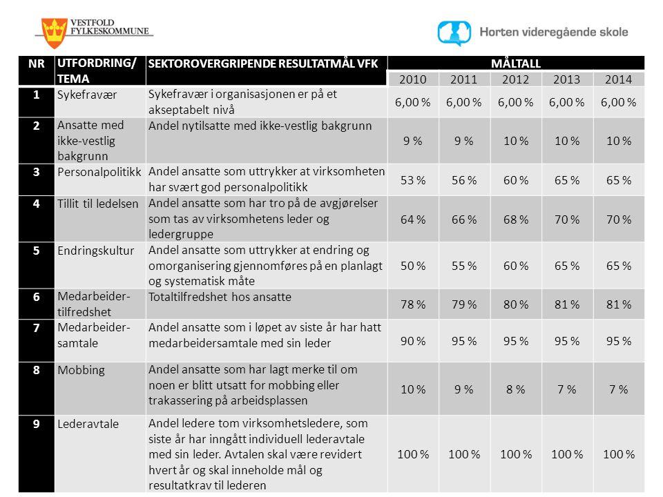 NRUTFORDRING/ TEMA SEKTOROVERGRIPENDE RESULTATMÅL VFKMÅLTALL 20102011201220132014 1SykefraværSykefravær i organisasjonen er på et akseptabelt nivå 6,0