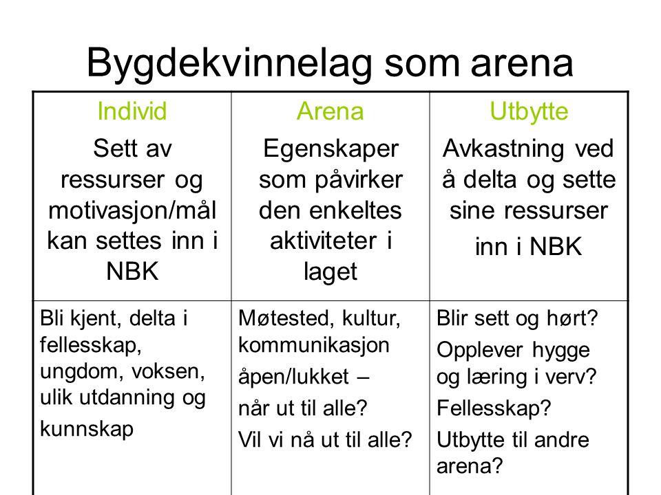 Bygdekvinnelag som arena Individ Sett av ressurser og motivasjon/mål kan settes inn i NBK Arena Egenskaper som påvirker den enkeltes aktiviteter i lag