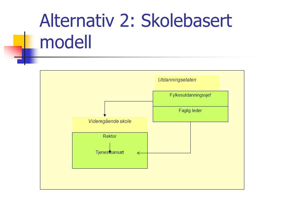 Alternativ 2: Skolebasert modell Faglig leder Videregående skole Rektor Tjenesteansatt Utdanningsetaten Fylkesutdanningssjef