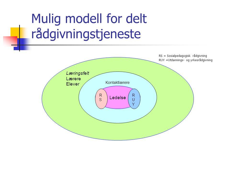 Mulig modell for delt rådgivningstjeneste Læringsfelt Lærere Elever Kontaktlærere Ledelse RUYRUY RSRS RS = Sosialpedagogisk rådgivning RUY =Utdannings