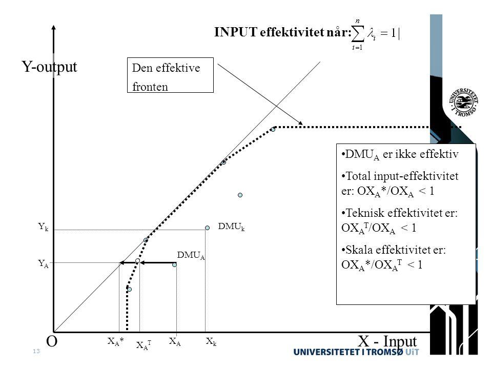 13 Y-output X - InputO YkYk XkXk •DMU A er ikke effektiv •Total input-effektivitet er: OX A */OX A < 1 •Teknisk effektivitet er: OX A T /OX A < 1 •Skala effektivitet er: OX A */OX A T < 1 Den effektive fronten INPUT effektivitet når: DMU k DMU A XATXAT XA*XA*XAXA YAYA