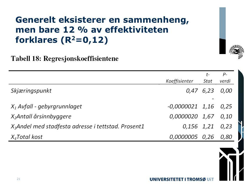 21 Generelt eksisterer en sammenheng, men bare 12 % av effektiviteten forklares (R 2 =0,12)