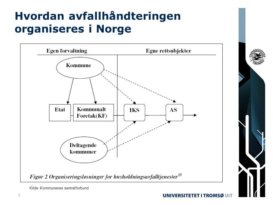 8 Hvordan avfallhåndteringen organiseres i Norge Kilde: Kommunenes sentralforbund