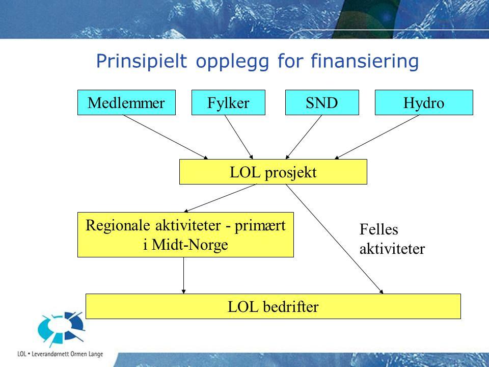 Prinsipielt opplegg for finansiering Medlemmer LOL prosjekt Regionale aktiviteter - primært i Midt-Norge LOL bedrifter Felles aktiviteter SNDFylkerHyd