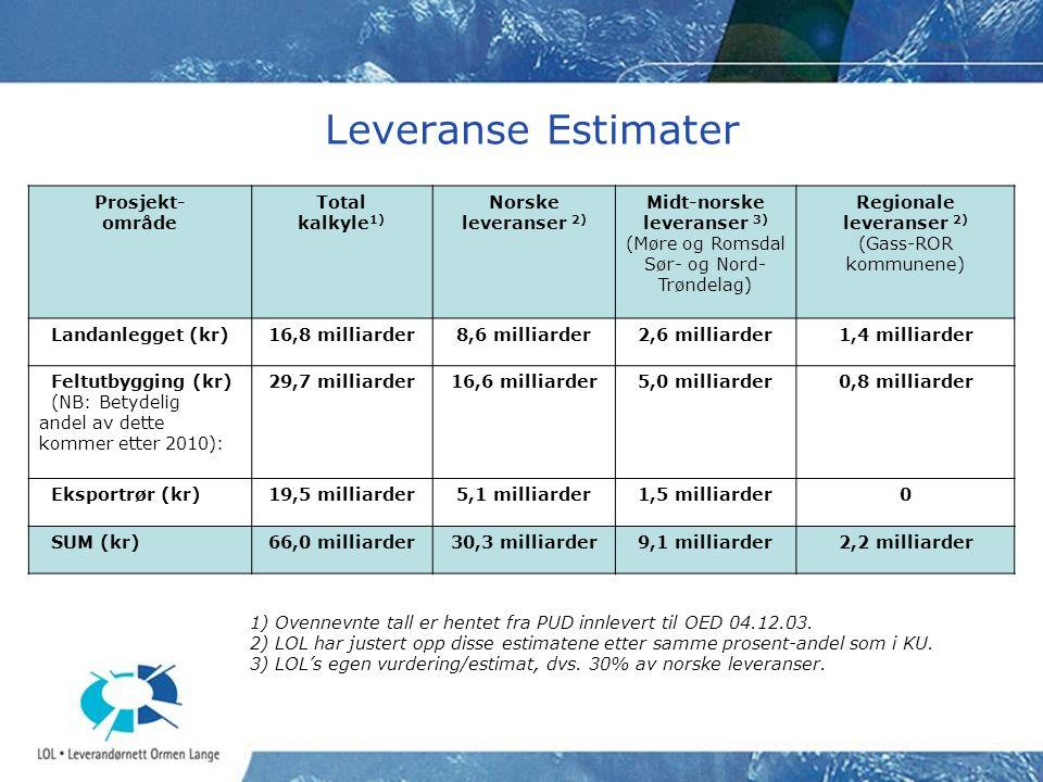 Leveranse Estimater Prosjekt- område Total kalkyle 1) Norske leveranser 2) Midt-norske leveranser 3) (Møre og Romsdal Sør- og Nord- Trøndelag) Regiona