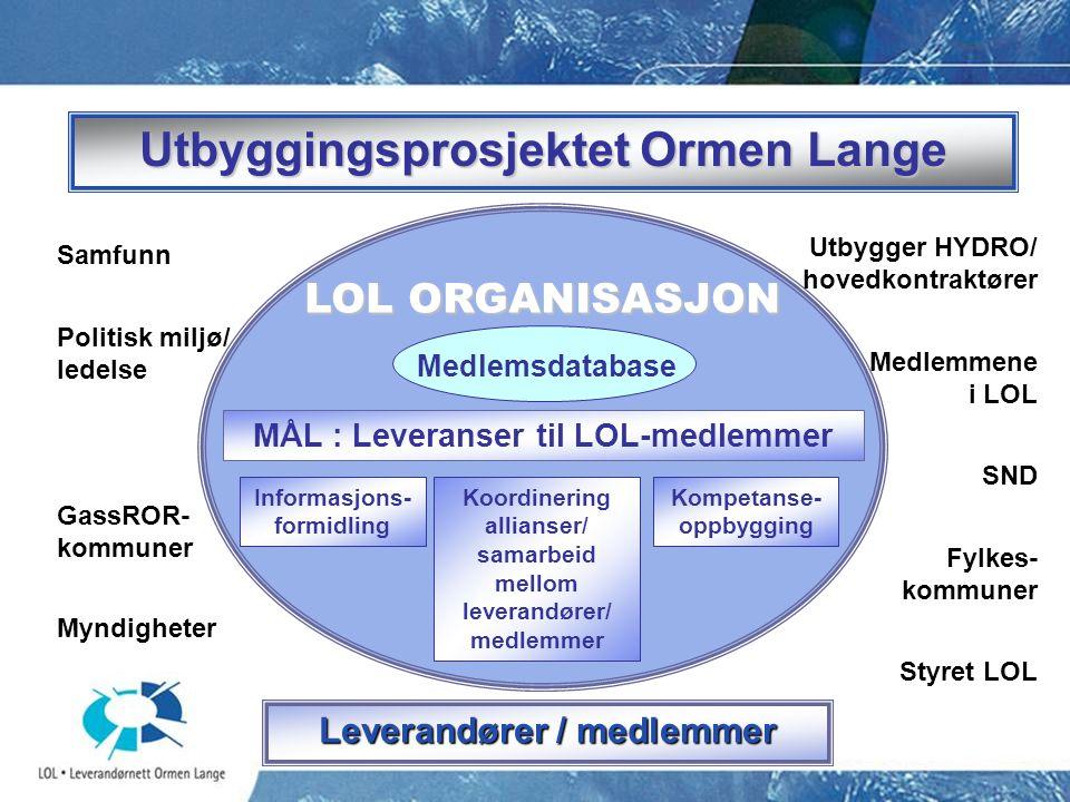 Leverandører / medlemmer Informasjons- formidling Koordinering allianser/ samarbeid mellom leverandører/ medlemmer Kompetanse- oppbygging MÅL : Levera