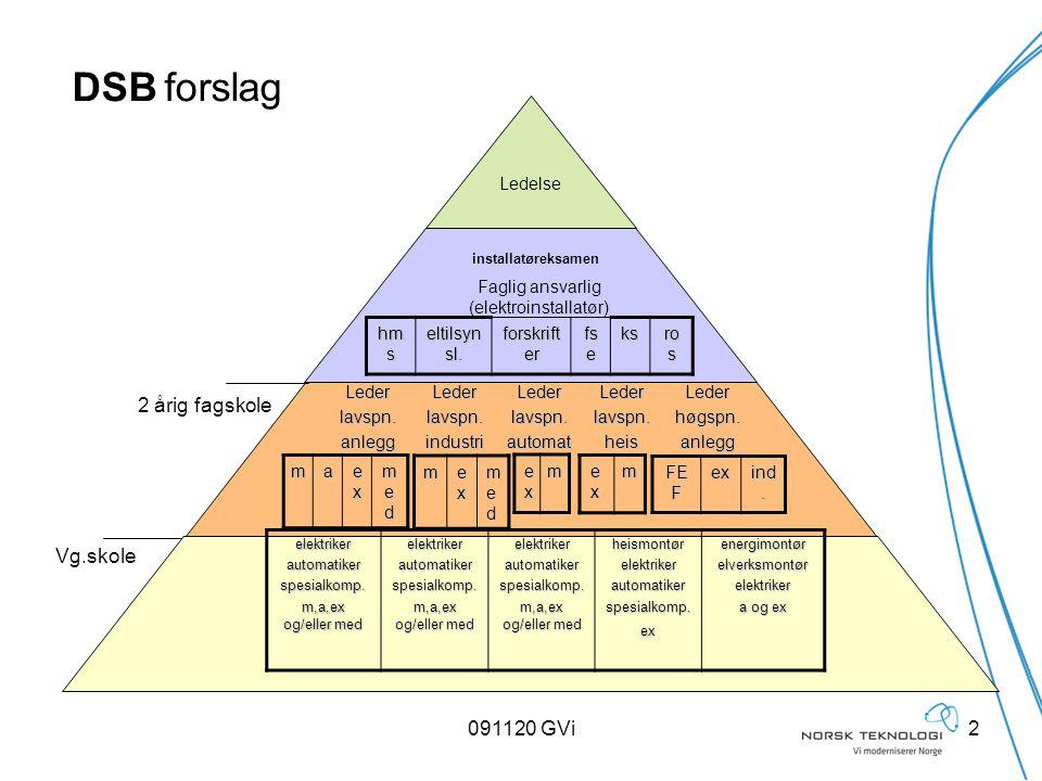 091120 GVi2 Ledelse Faglig ansvarlig (elektroinstallatør) Lederlavspn.anleggLederlavspn.industriLederlavspn.automatLederlavspn.heisLederhøgspn.anlegg