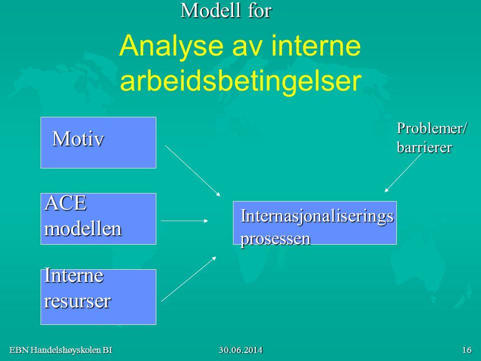 EBN Handelshøyskolen BI 30.06.2014 16 Analyse av interne arbeidsbetingelser Motiv ACEmodellen Interneresurser Internasjonaliseringsprosessen Problemer