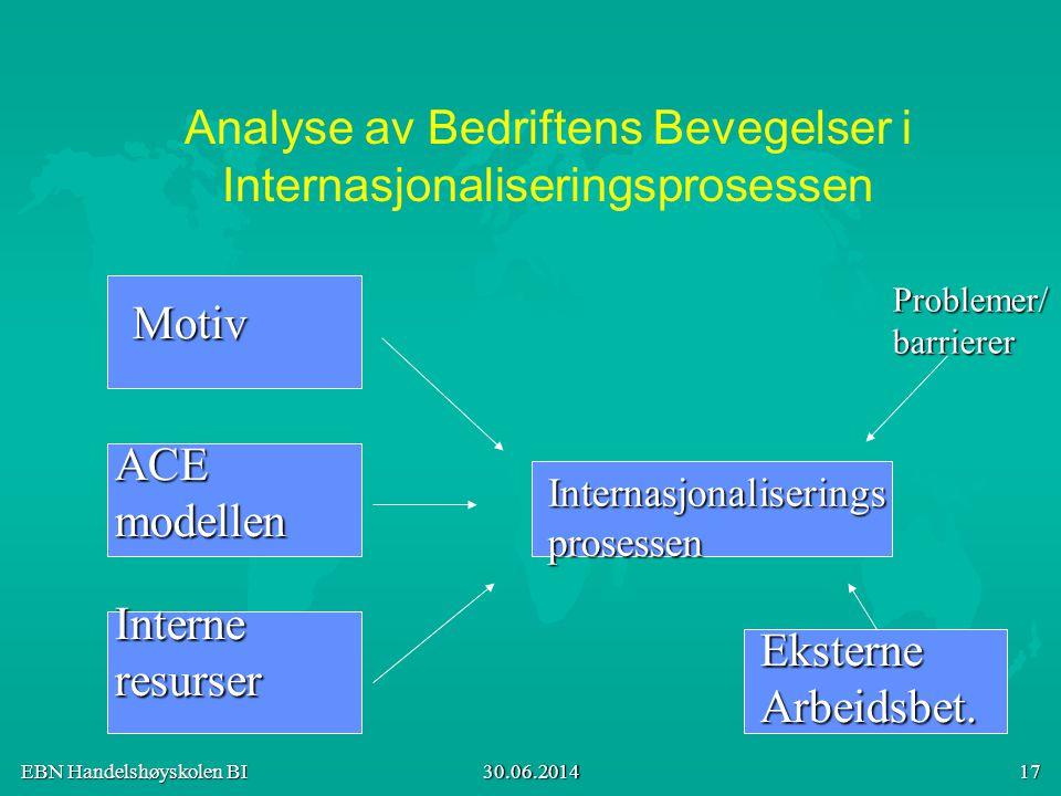 EBN Handelshøyskolen BI 30.06.2014 17 Analyse av Bedriftens Bevegelser i Internasjonaliseringsprosessen Motiv ACEmodellen Interneresurser Internasjona