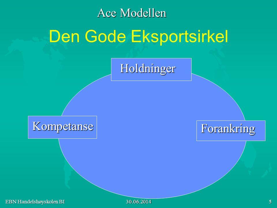 EBN Handelshøyskolen BI 30.06.2014 5 Den Gode Eksportsirkel Kompetanse Forankring Holdninger Ace Modellen
