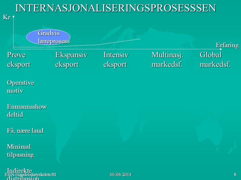 EBN Handelshøyskolen BI 30.06.2014 9INTERNASJONALISERINGSPROSESSSEN PrøveEkspansivIntensivMultinasj.Global eksporteksporteksportmarkedsf.markedsf.