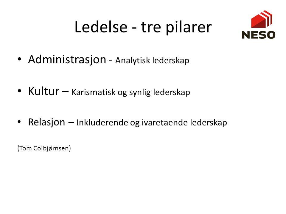 Ledelse - tre pilarer • Administrasjon - Analytisk lederskap • Kultur – Karismatisk og synlig lederskap • Relasjon – Inkluderende og ivaretaende leder
