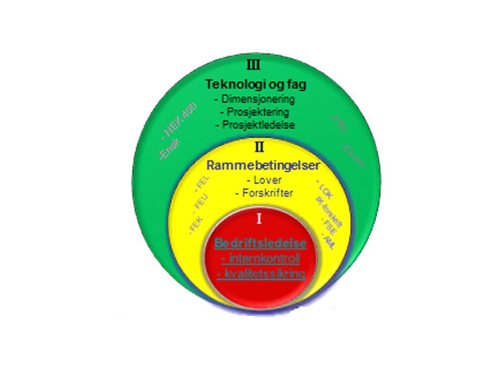 Dagens status • Den grønne sirkelen blir godt ivaretatt i dagens toårige fagskole.