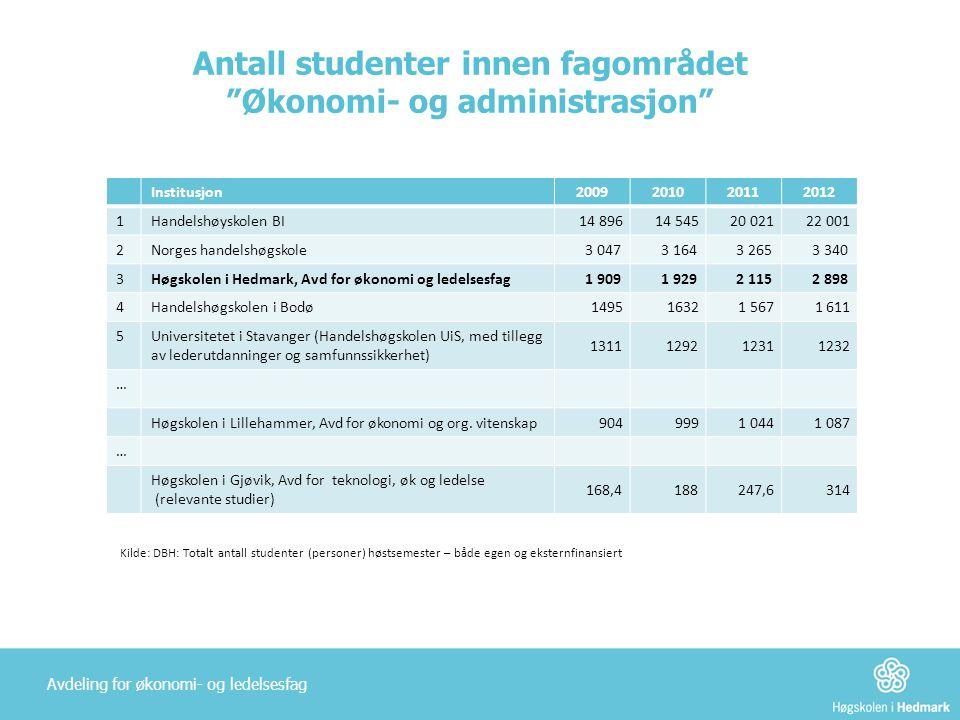 """Antall studenter innen fagområdet """"Økonomi- og administrasjon"""" Institusjon2009201020112012 1Handelshøyskolen BI 14 89614 54520 02122 001 2 Norges hand"""