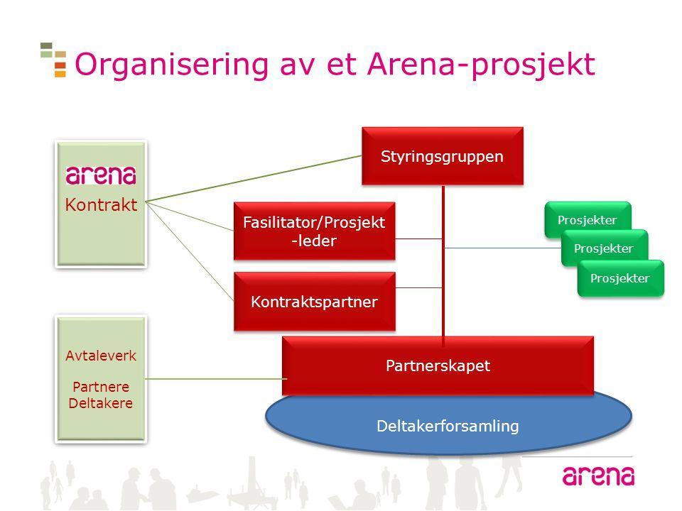 Deltakerforsamling Organisering av et Arena-prosjekt Styringsgruppen Partnerskapet Kontraktspartner Fasilitator/Prosjekt -leder Kontrakt Avtaleverk Pa