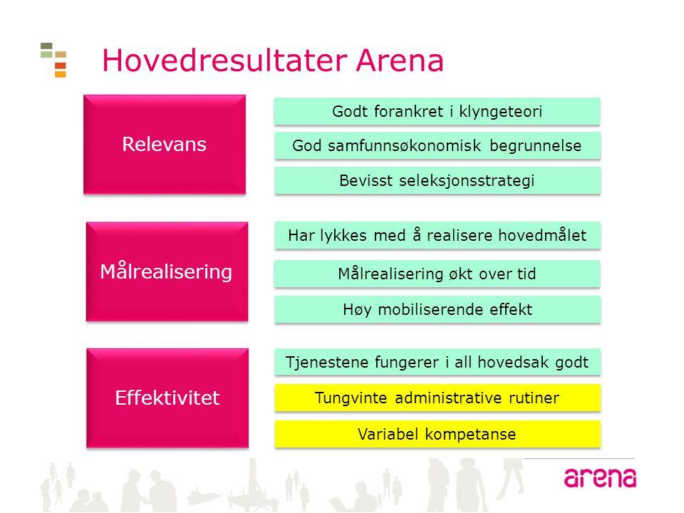 Hva skal Arena-prosjektene oppnå.