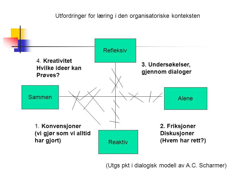 Reaktiv Refleksiv Sammen Alene 1.Konvensjoner (vi gjør som vi alltid har gjort) 2.