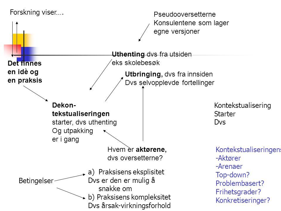 Det finnes en idè og en praksis Dekon- tekstualiseringen starter, dvs uthenting Og utpakking er i gang Hvem er aktørene, dvs oversetterne.