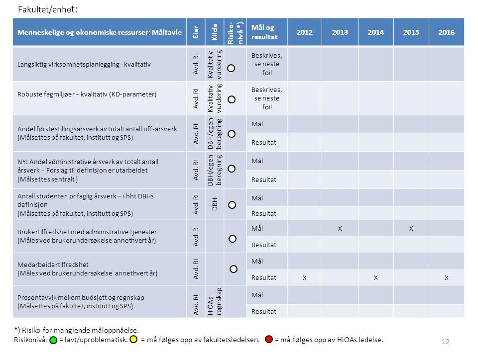 Menneskelige og økonomiske ressurser: Måltavle Eier Kilde Risiko- nivå *) Mål og resultat 20122013201420152016 Langsiktig virksomhetsplanlegging - kvalitativ Avd.
