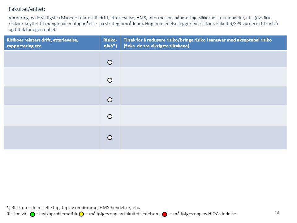 Fakultet/enhet: Vurdering av de viktigste risikoene relatert til drift, etterlevelse, HMS, informasjonshåndtering, sikkerhet for eiendeler, etc. (dvs