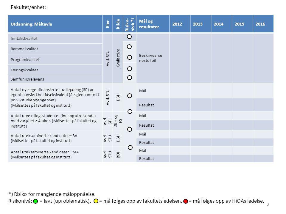 Utdanning: Måltavle Eier Kilde Risiko- nivå *) Mål og resultater 20122013201420152016 Inntakskvalitet Avd. STU Kvalitative Beskrives, se neste foil Ra