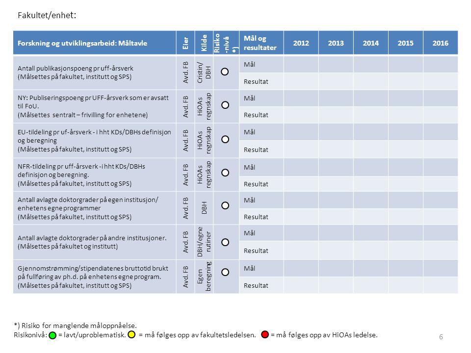 Forskning og utviklingsarbeid: Måltavle Eier Kilde Risiko -nivå *) Mål og resultater 20122013201420152016 Antall publikasjonspoeng pr uff-årsverk (Målsettes på fakultet, institutt og SPS) Avd.